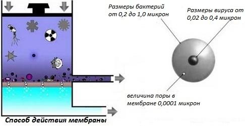 Способ действия мембраны системы обратного осмоса